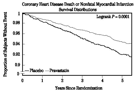 Coronary Heart Disease Death or Nonfatal Myocardial Infarction Survival Distributors