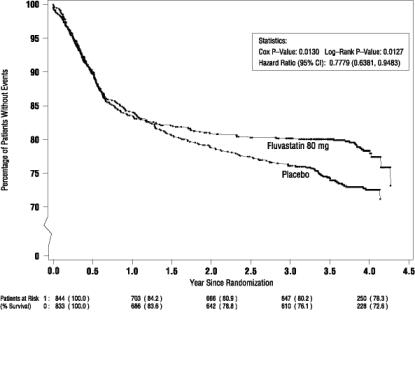 Figure 1.Primary Endpoint – Recurrent Cardiac Events (Cardiac Death, Nonfatal MI or Revascularization Procedure) (ITT Population)