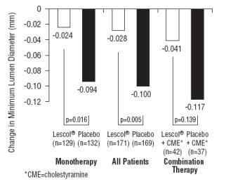 Figure 3 Change in Minimum Lumen Diameter (mm)