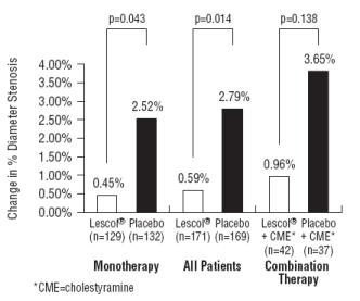 Figure 4 Change in % Diameter Stenosis
