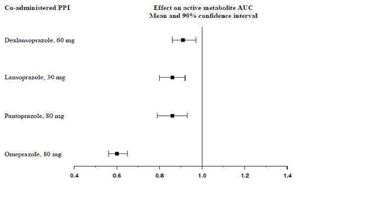 Change relative to clopidogrel bisulfate administered alone