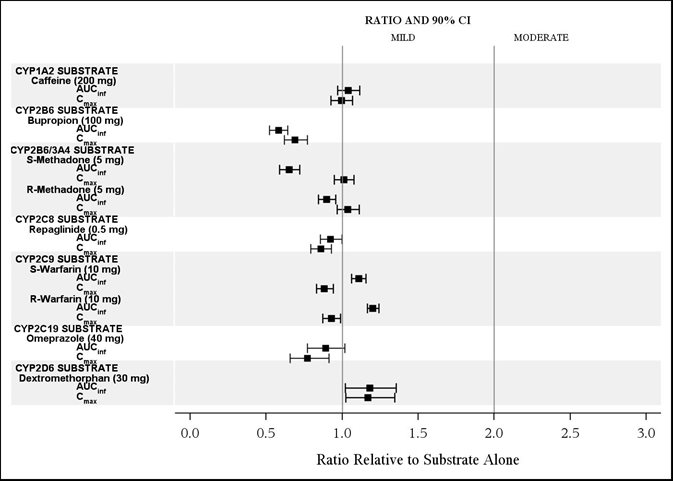 Figure 3. The Effect of Isavuconazole on Exposure of Co-administered CYP Substrate Medications