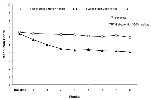 Figure 1. Weekly Mean Pain Scores (Observed Cases in ITT Population): Study