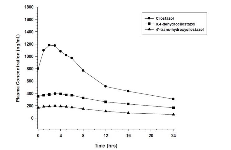 Figure 1: Mean Plasma Concentration-time Profile at Steady State after Multiple Dosing of Cilostazol 100 mg Twice Daily