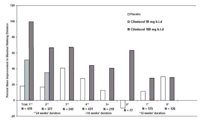 Figure 2: Percent Mean Improvement in Maximal Walking Distance at Study End for the Eight Randomized, Double-Blind, Placebo- Controlled Clinical Trials