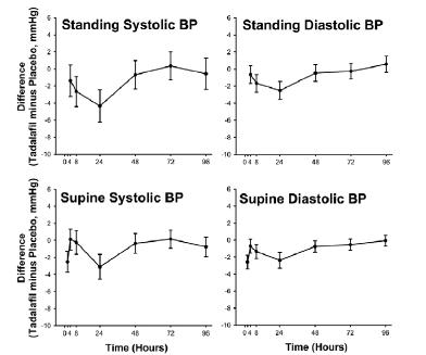 Figure 1: Mean Maximal Change in Blood Pressure (Tadalafil Minus Placebo, Point Estimate With 90% CI) in Response to Sublingual Nitroglycerin at 2 (Supine Only), 4, 8, 24, 48, 72, and 96 Hours After t