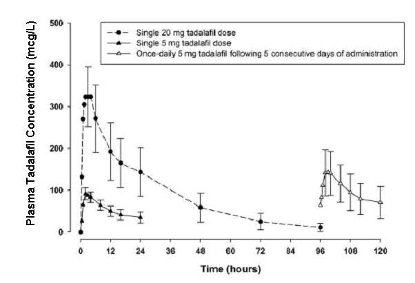 Figure 4: Plasma Tadalafil Concentrations (Mean ± SD) Following a Single 20 mg Tadalafil Dose and Single and Once Daily Multiple Doses of 5 mg