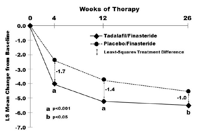 Figure 7: Mean Total IPSS Changes By Visit in BPH Patients Taking Tadalafil for Once Daily Use Together with Finasteride
