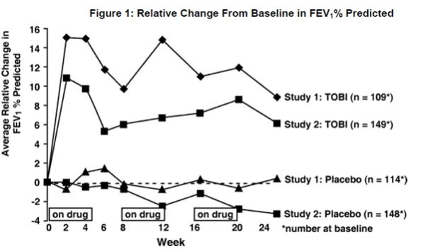 Figure 1: Relative Change From Baseline in FEV 1% Predicted
