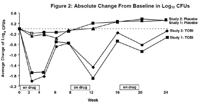Figure 2: Absolute Change From Baseline in Log 10 CFUs