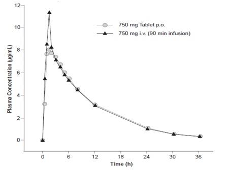 levofloxacin-spl-figure-1