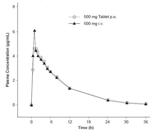 levofloxacin-spl-figure-2