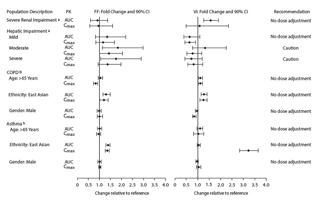 Figure 1. Impact of Intrinsic Factors on the Pharmacokinetics (PK) of Fluticasone Furoate (FF) and Vilanterol (VI) Following Administration as Fluticasone Furoate/Vilanterol Combination
