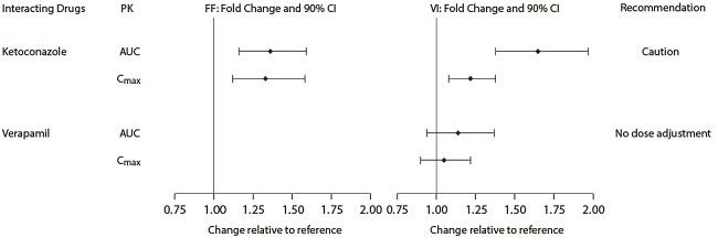 Figure 2. Impact of Coadministered Drugsa on the Pharmacokinetics (PK) of Fluticasone Furoate (FF) and Vilanterol (VI) Following Administration as Fluticasone Furoate/Vilanterol Combination or Vilanterol Coadministered with a Long-Acting Muscarinic Antagonist