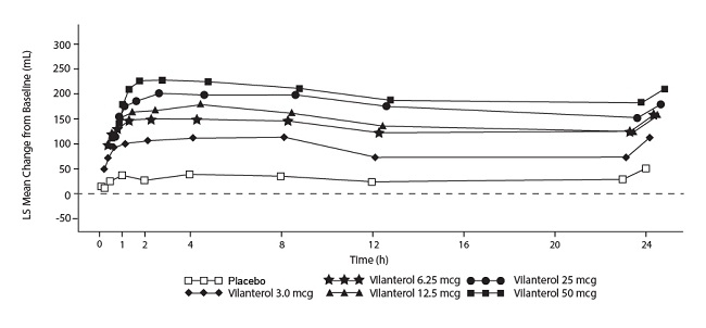 Figure 3. Least Squares (LS) Mean Change from Baseline in Postdose Serial FEV1 (0-24 h) (mL) on Days 1 and 28, Day 1