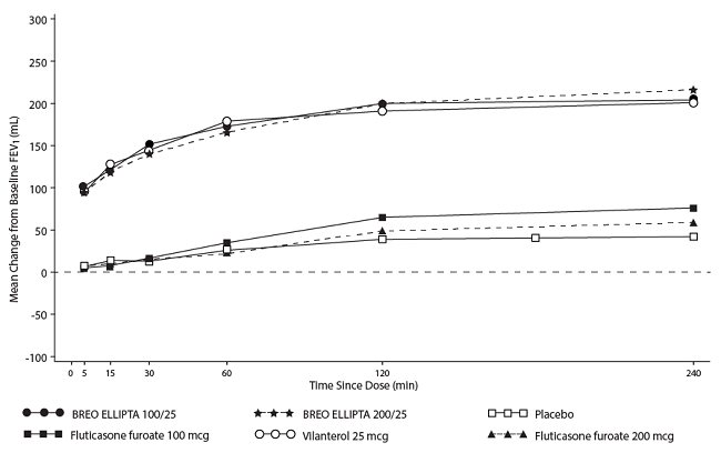 Figure 4. Raw Mean Change from Baseline in Postdose Serial FEV1 (0-4 h) (mL) on Days 1 and 168, Day 1