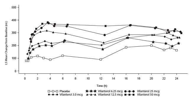 Figure 5. Least Squares (LS) Mean Change from Baseline in Postdose Serial FEV1 (0-24 h) (mL) on Days 1 and 28, Day 1