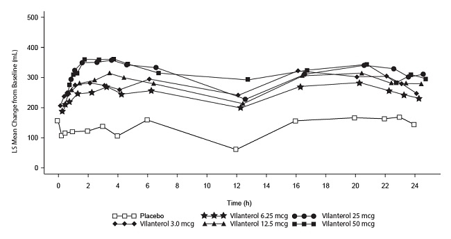 Figure 5. Least Squares (LS) Mean Change from Baseline in Postdose Serial FEV1 (0-24 h) (mL) on Days 1 and 28, Day 28