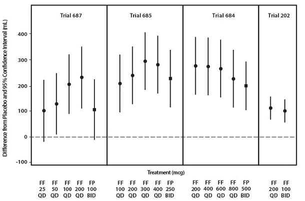 Figure 6: Fluticasone Furoate Dose-Ranging and Dose-Frequency Trials