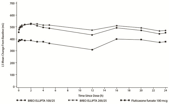 Figure 7. Least Squares (LS) Mean Change from Baseline in Individual Serial FEV1 (mL) Assessments over 24 Hours at Day 1 (Trial 1)