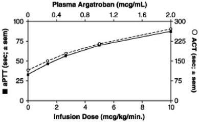 Figure 1. Relationship at Steady State Between Argatroban Dose, Plasma Argatroban Concentration and Anticoagulant Effect