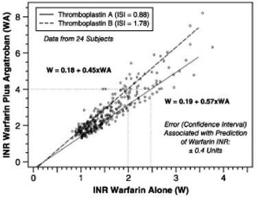 Figure 2. INR Relationship of Argatroban Plus Warfarin Versus Warfarin Alone