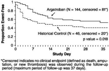 Figure 4. Time to First Event for the Composite Efficacy Endpoint: HITTS Patients STUDY 1