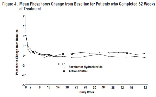 Figure 3. Percentage of patients (Y-axis) attaining a phosphorus reduction from baseline (mg/dL) at least as great as the value of the X-axis.