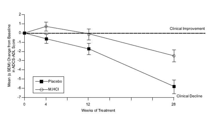 Memantine Hydrochloride Tablets