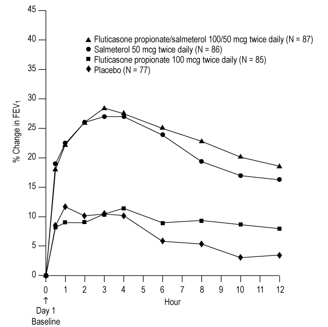 Figure 2. Percent Change in Serial 12-hour FEV1 in Subjects With Asthma Previously Using Either Inhaled Corticosteroids or Salmeterol (Trial 1)