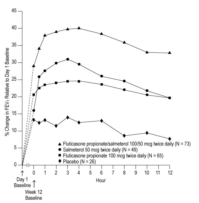 Figure 3. Percent Change in Serial 12-hour FEV1 in Subjects With Asthma Previously Using Either Inhaled Corticosteroids or Salmeterol (Trial 1)