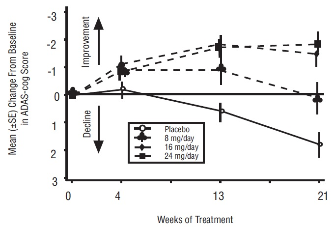 Figure 1: Time-Course of the Change From Baseline in ADAS-cog Score for Patients Completing 21 Weeks (5 Months) of