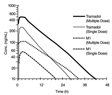 Figure 1: Mean Tramadol and M1 Plasma Concentration Profiles after a Single 100 mg Oral Dose and after Twenty-Nine 100 mg Oral Doses of Tramadol HCl given four times per day.