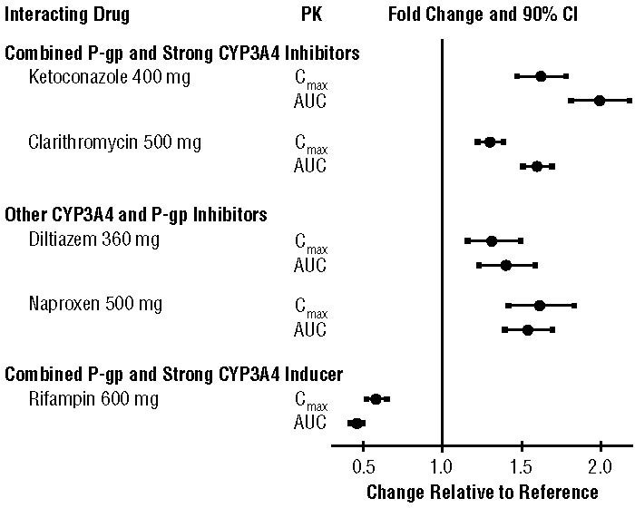 Effect of Coadministered Drugs on Pharmacokinetics of Apixaban