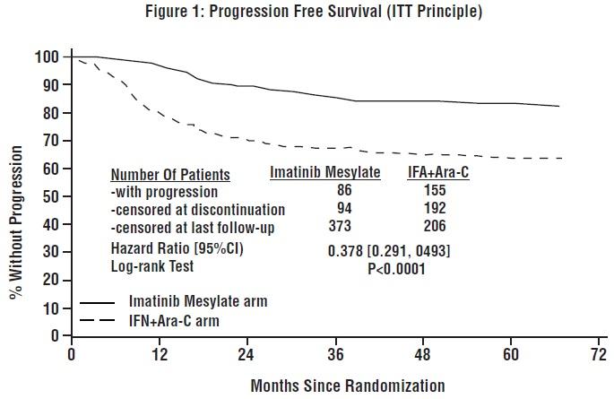 Figure 1: Progression Free Survival (ITT Principle)
