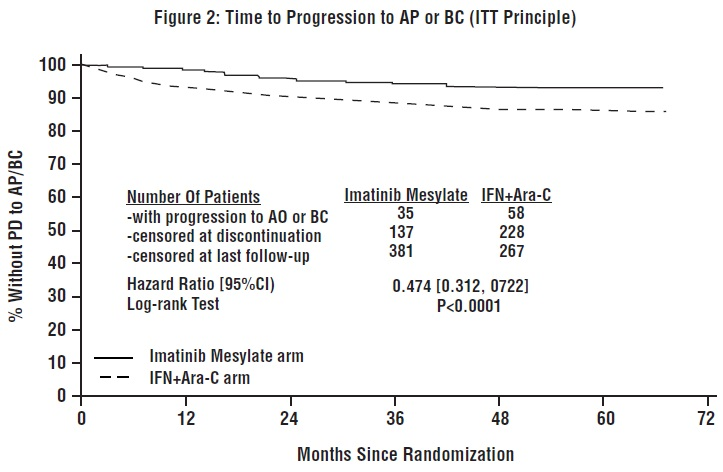 Figure 2: Time to Progression to AP or BC (ITT Principle)