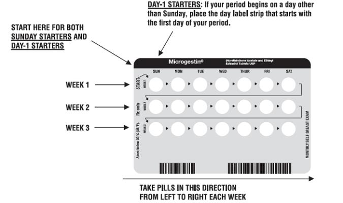 """LOOK AT YOUR PILL PACK TO SEE IF IT HAS 21 OR 28 PILLS: The 21-Day pill pack has 21 """"active"""" white or green pills (with hormones) to take for 3 weeks, followed by 1 week without pills. The 28-Day pill pack has 21 """"active"""" white or green pills (with hormones) to take for 3 weeks, followed by 1 week of reminder brown pills (without hormones)."""