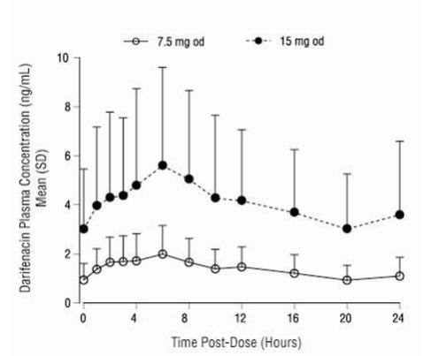 Figure 1 Mean (SD) Steady-State Darifenacin Plasma Concentration-Time Profiles for Enablex 7.5 mg and 15 mg in Healthy Volunteers Including Both CYP2D6 EMs and PMs*