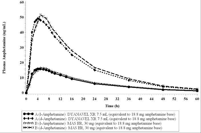 Figure 1. Mean d- and l- amphetamine Plasma Concentration-Time Profile Following Administration of a Single Dose (18.8 mg amphetamine base) of DYANAVEL XR and MAS ER Under Fasting Conditions