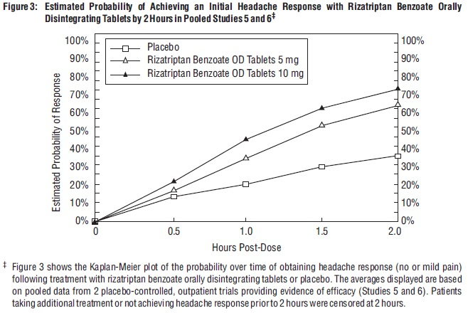 Figure 3: Estimated Probability of Achieving an Initial Headache Response with Rizatriptan Benzoate Orally Disintegrating Tablets by 2 Hours in Pooled Studies 5 and 6‡