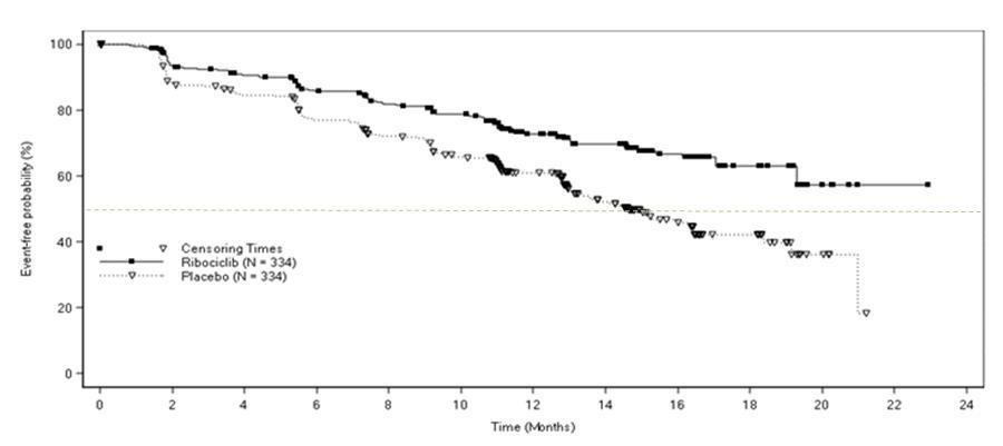 Figure 1: Kaplan-Meier Progression Free Survival Curves – MONALEESA-2 (Intent-to-Treat Population)