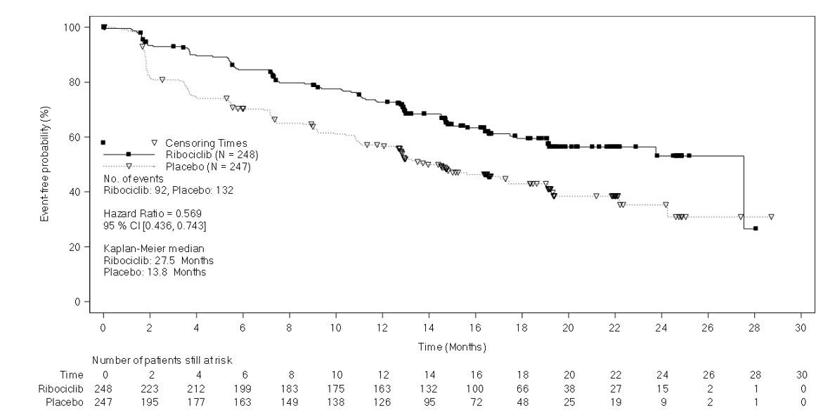 Figure 2: Kaplan-Meier Progression Free Survival Curves – MONALEESA-7 (NSAI, Investigator Assessment)