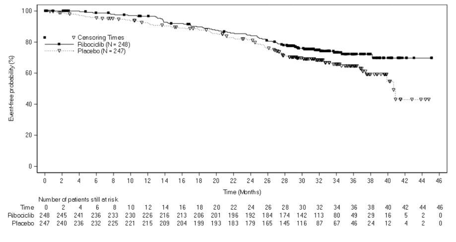 Figure 3Kaplan-Meier Overall Survival Curves- MONALEESA-7 (NSAI)