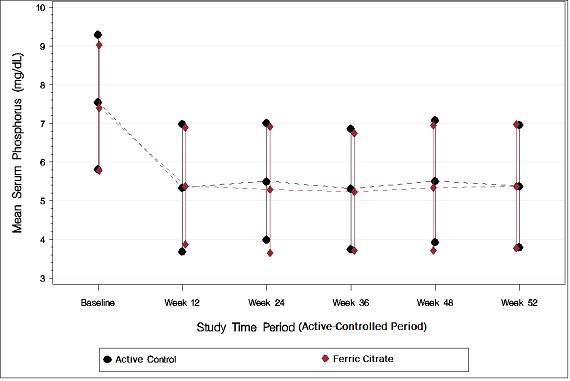 Figure 1: Serum Phosphorus Control over 52 Weeks