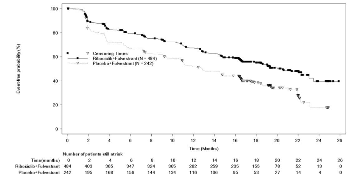 Figure 4Kaplan-Meier Progression Free Survival Curves – MONALEESA-3 (Investigator assessment)
