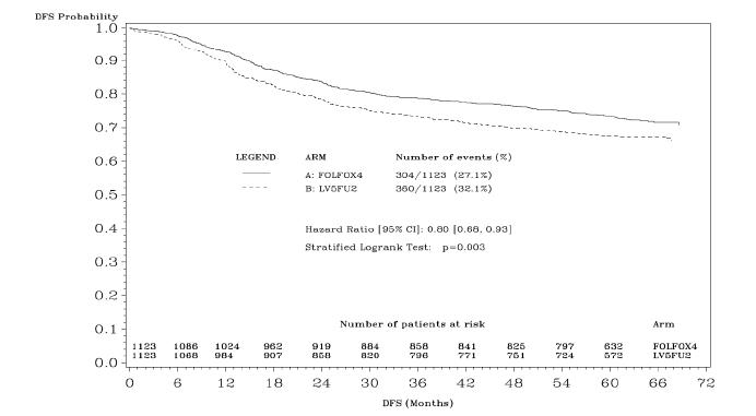 Figure 2 - DFS Kaplan-Meier curves by treatment arm (cutoff: 1 June 2006) - ITT population