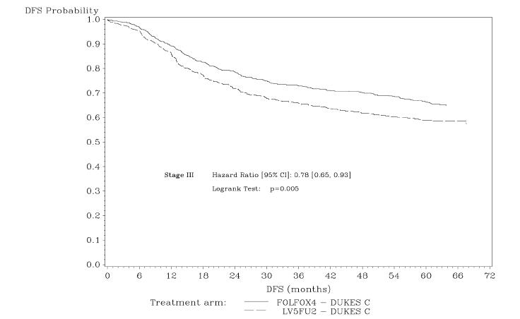 Figure 3 - DFS Kaplan-Meier curves by treatment arm in Stage III patients (cutoff: 1 June 2006) - ITT population