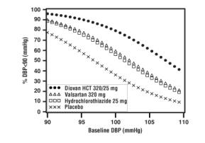 Figure 2: Probability of Achieving Diastolic Blood Pressure <90 mmHg at Week 8