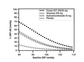Figure 4: Probability of Achieving Diastolic Blood Pressure <80 mmHg at Week 8