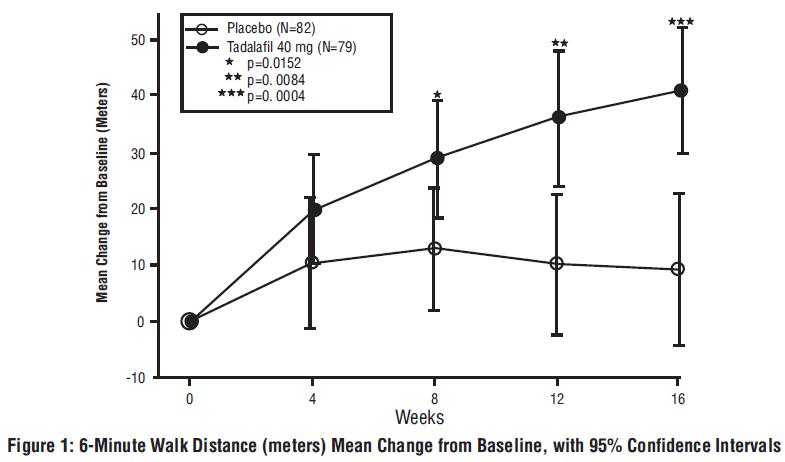 Figure 1: 6-Minute Walk Distance (meters) Mean Change from Baseline, with 95% Confidence Intervals